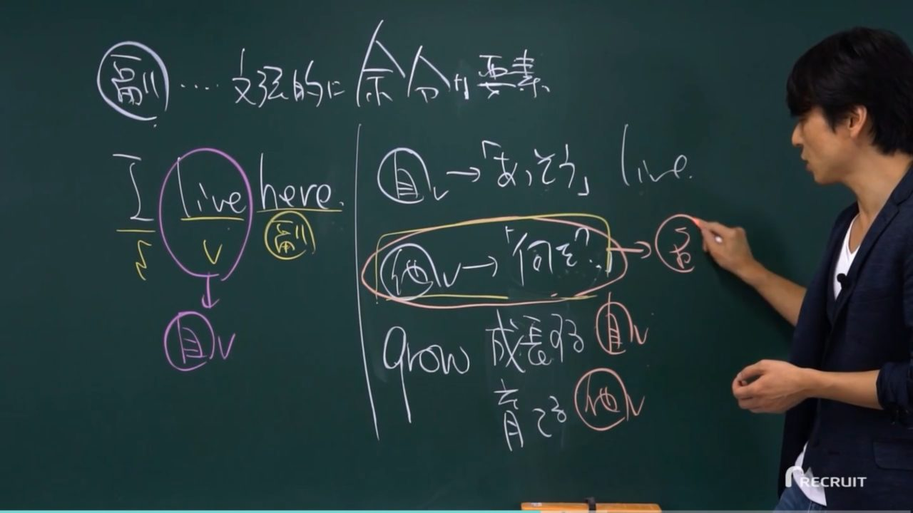 「英語は(訳しではなく)形からはいる」「副詞は必ず出題される」と関先生。
