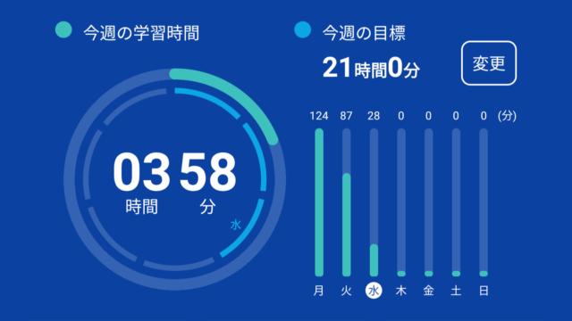 【スタディサプリ17日目】月3,000円の効果を得られはじめた【体験談】